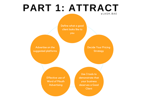 How to Attract Good clients