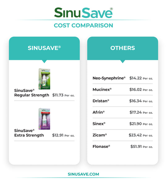 sinusave-cost-comparison