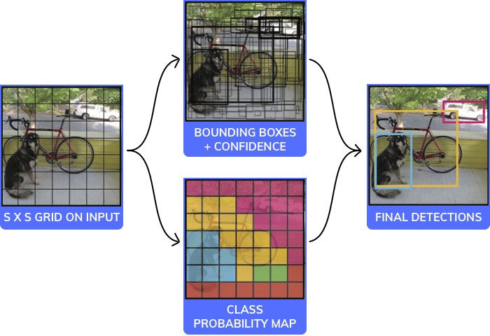 How to easily Detect Objects with Deep Learning on Raspberry