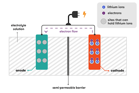 anatomy of a lithium ion solar battery