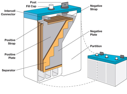 anatomy of a flooded lead acid battery