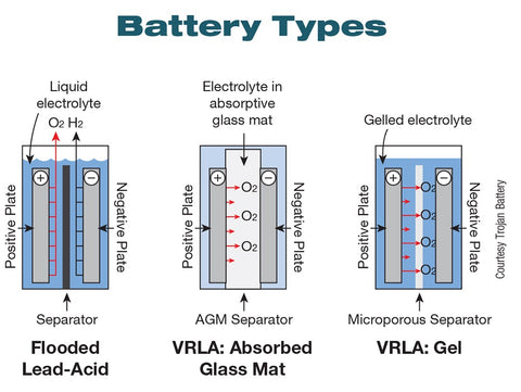 types of off grid solar batteries