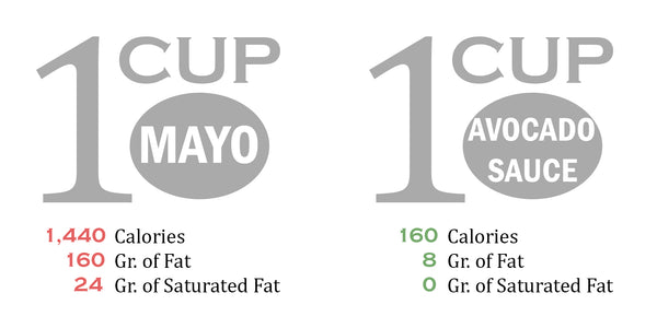 Avo Sauce Mayo Comparison