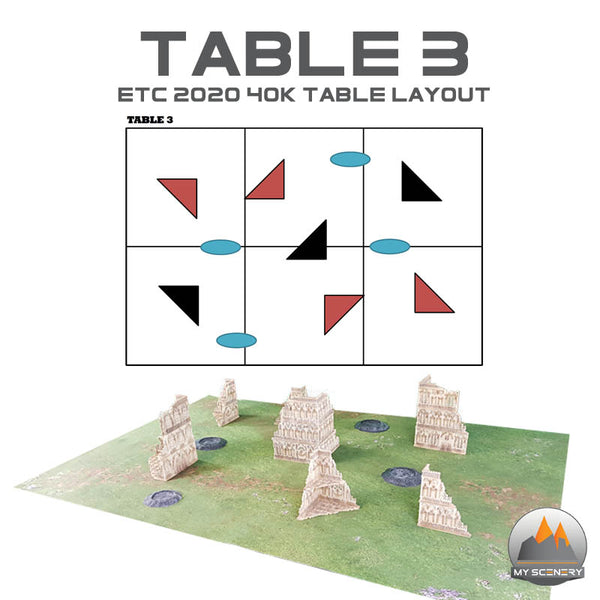 Gothic Table 3-4 FORMAT ETC 2020