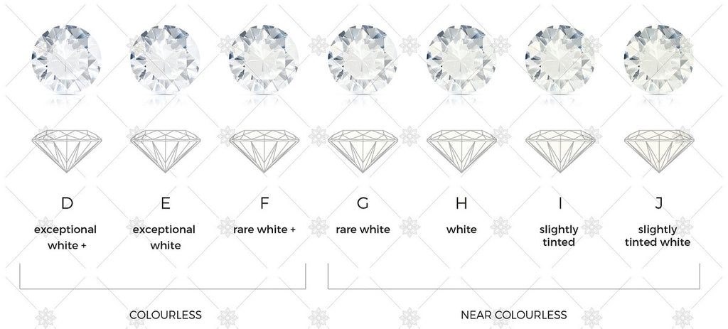 Diamond Color, Diamond Education