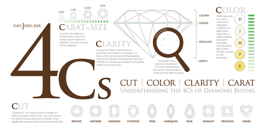 The 4 C's of a Diamond