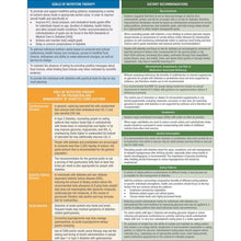 Load image into Gallery viewer, 2020 Nutrition Therapy Consensus Guidelines Pocket Chart