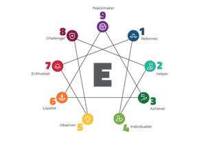 Self-Development and Coaching with The Enneagram