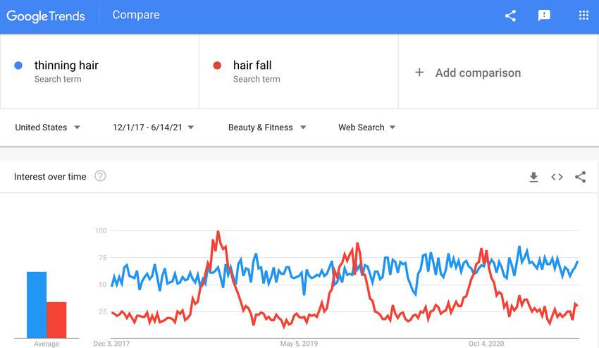 """Google Trends supports this phenomenon with a marked increase in searches for """"hair fall"""" beginning toward the end of summer and peaking well into the middle of autumn."""