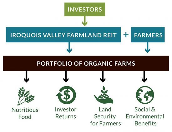 Iroquois Valley Farmland REIT