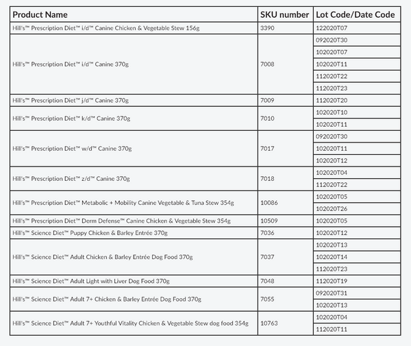 Hills Pet Nutrition Product Recall List February 2019