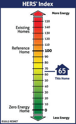 Home Energy Ratings (HERS) Explained