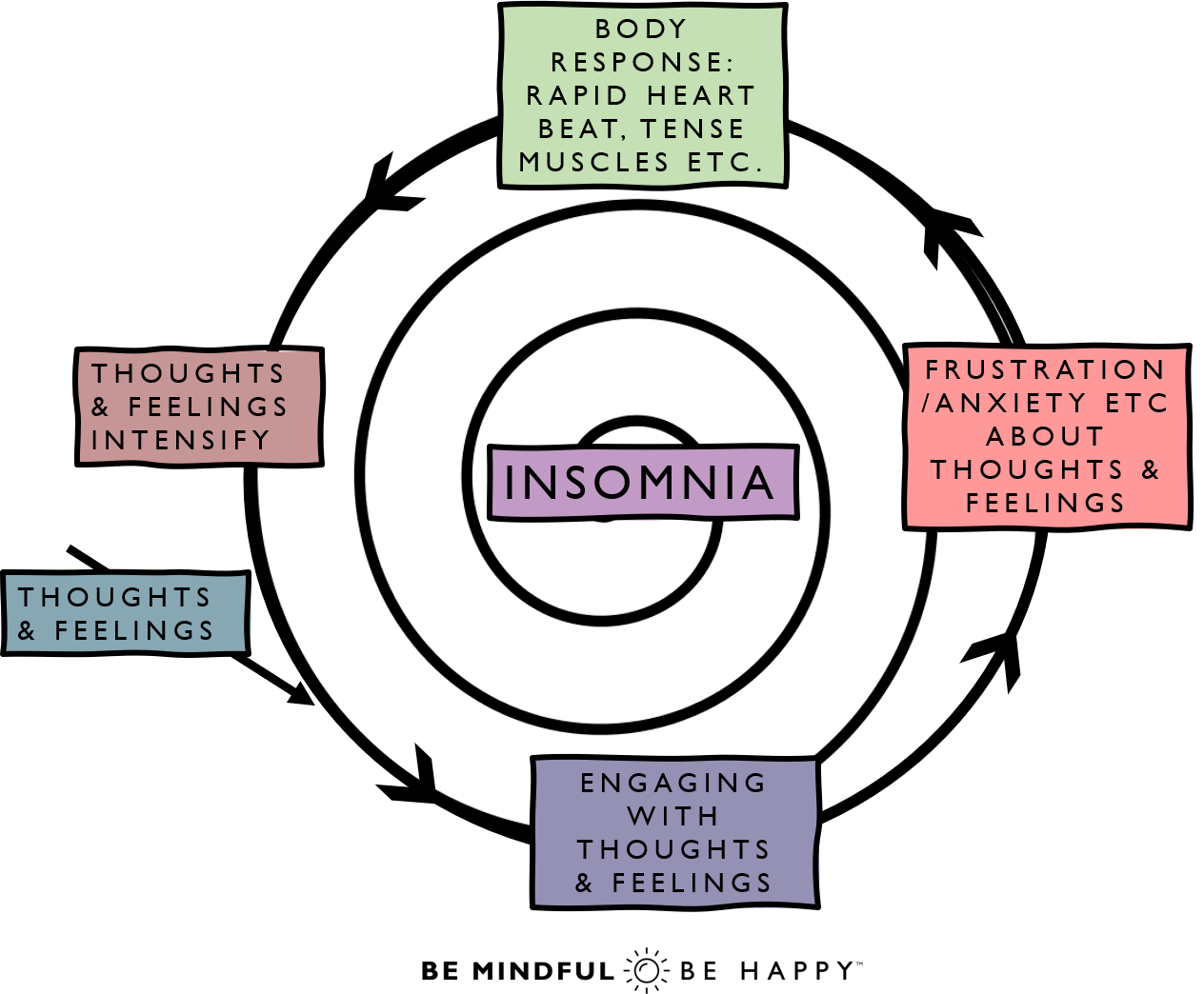 Insomnia sleep spiral mindfulness meditation relaxation how to help get to sleep with insomnia