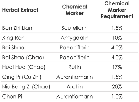 Treasure of the East Chemical Marker Requirements