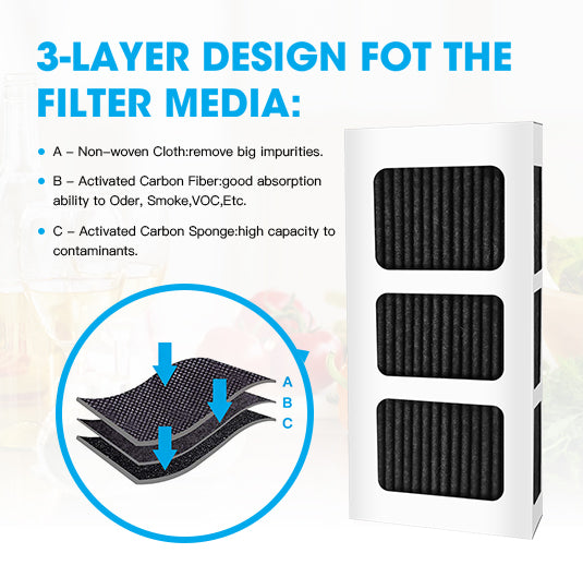 Compatible with AIRx Replacement  PureAir Ultra II Replacement Air Filter Cartridge (3-Pack)