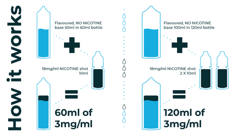 Shortfill eliquid mixing guide