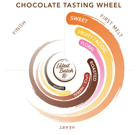 The Latest Batch Tasting Wheel