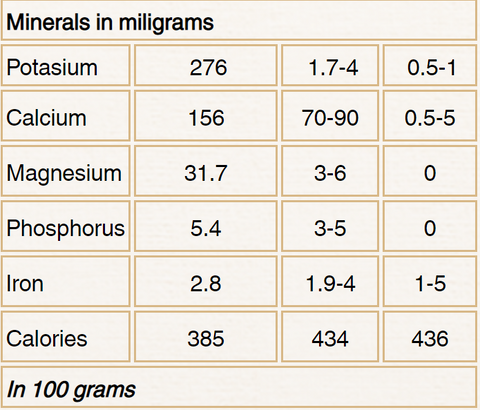 Tayutic Minerals In Milograms