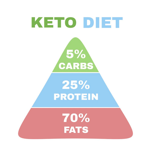 keto diet protein, fat, and carbs ratio
