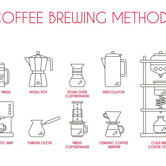 How Should You Brew?