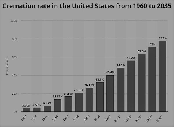 Cremation is on a rise. Statistics from a blog from Pulvis Art Urns