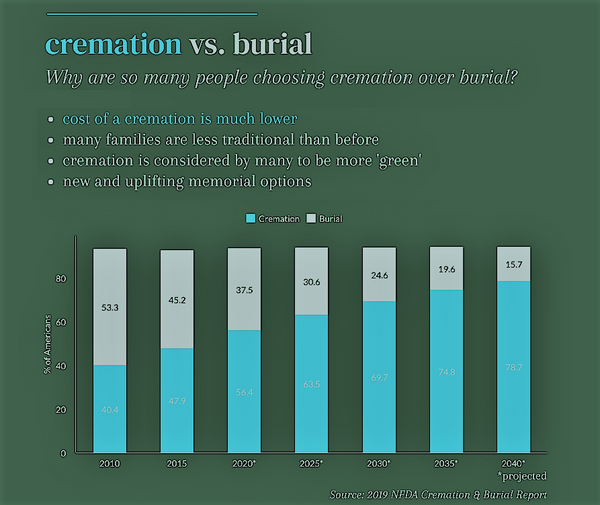 Cremation costs NFDA. Article by Pulvis Art Urns