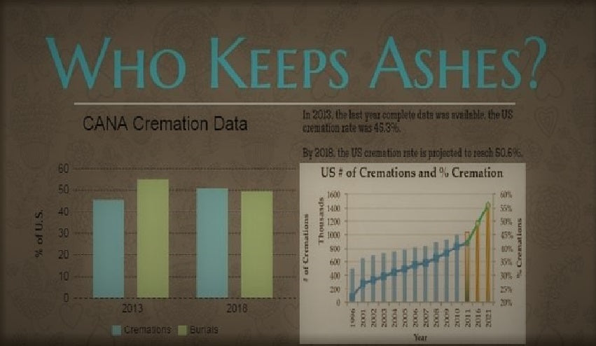 Living with cremation ashes. Article by Pulvis Art Urns