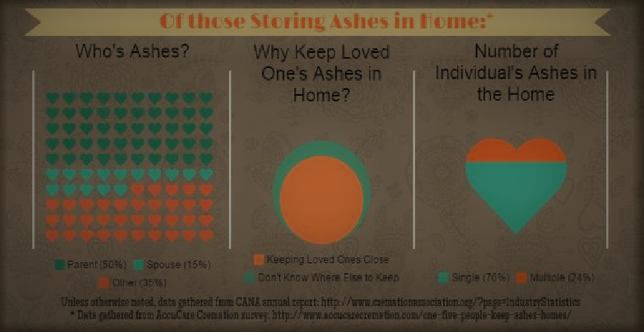 Living with cremation ashes. Article by Pulvis Art Urns (responedents