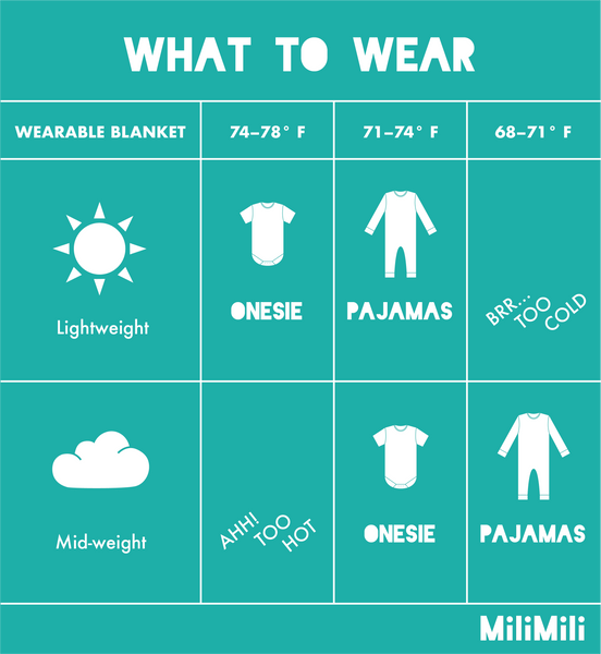 What to wear: With Lightweight sleep sack, wear a onesie when the room is between 74-78°, wear pajamas if the room is between 71-74°, not recommended for below 71°. For the mid-weight: not recommended for temperatures over 78°, wear a onesie for 71-74°, wear pajamas for 68-71°.