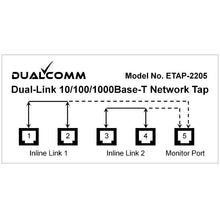 Load image into Gallery viewer, Traffic Diagram of ETAP-2205 Dual-Link 10/100/1000Base-T Network Tap