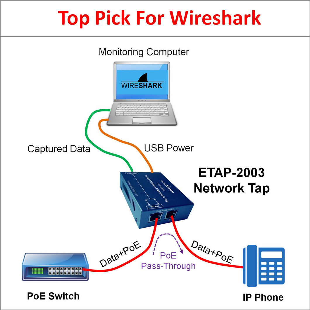Network Tap for Use with Wireshark