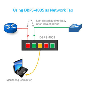 DBPS-4005 Bypass Switch can be used as a network tap