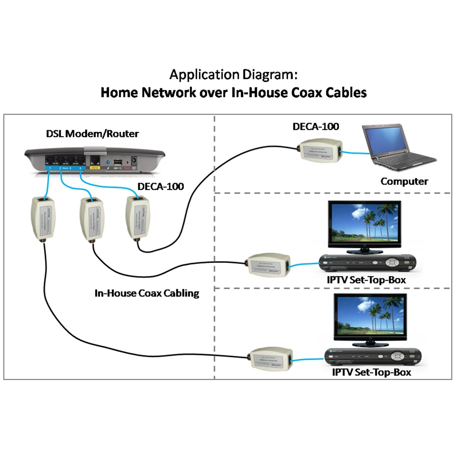 Ethernet Over Coax Adapter Kit Dualcomm Diagram Of Dsl Connection Load Image Into Gallery Viewer