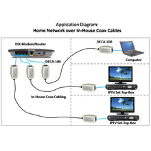 Load image into Gallery viewer, Ethernet-over-Coax Adapter Kit