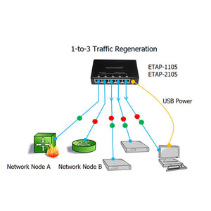 Traffic Diagram of Ethernet Network Regeneration Tap