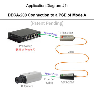 Application Diagram of PoE-over-Coax Adapter Kit with PoE Ethernet Switch