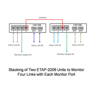 Stacking of Two ETAP-2206 Dual-Link GbE Copper & Fiber Ethernet Network Taps