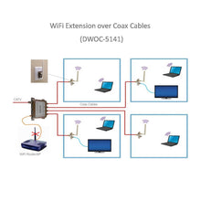 Load image into Gallery viewer, WiFi-over-Coax Extender Kit