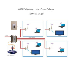 WiFi-over-Coax Extender Kit