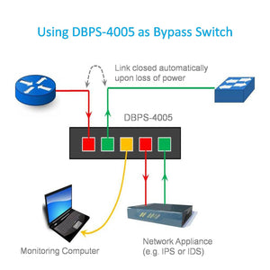 Use Case #1 of GbE Network Bypass Switch & Tap