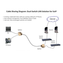 Load image into Gallery viewer, PoE RJ45 Splitter Kit for Ethernet Cable Sharing