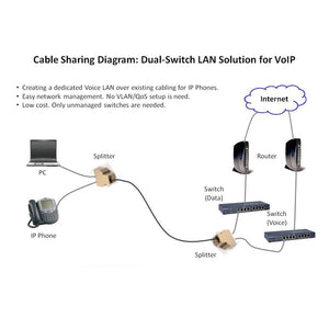 RJ45 Splitter Kit for Ethernet Cable Sharing