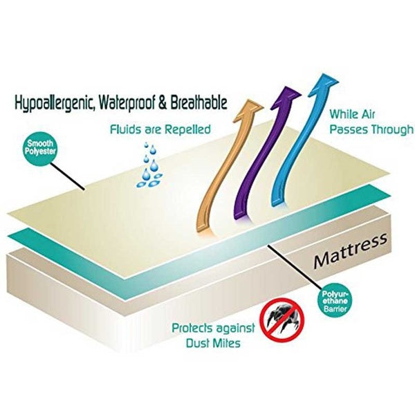 Waterproof Breathable,Non Noisy,Anti Bacterial, Allergen Proof, Moisture Proof Mattress Protector Pad Cover