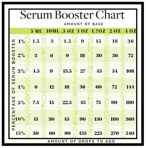 serum booster chart for lotion making