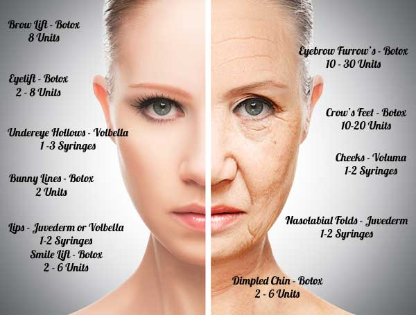 Wrinkle Fillers and Botox Treatments