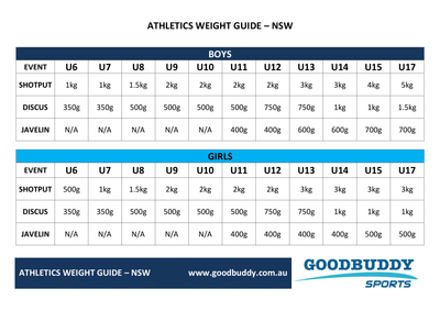 Weight Guide for Athletics