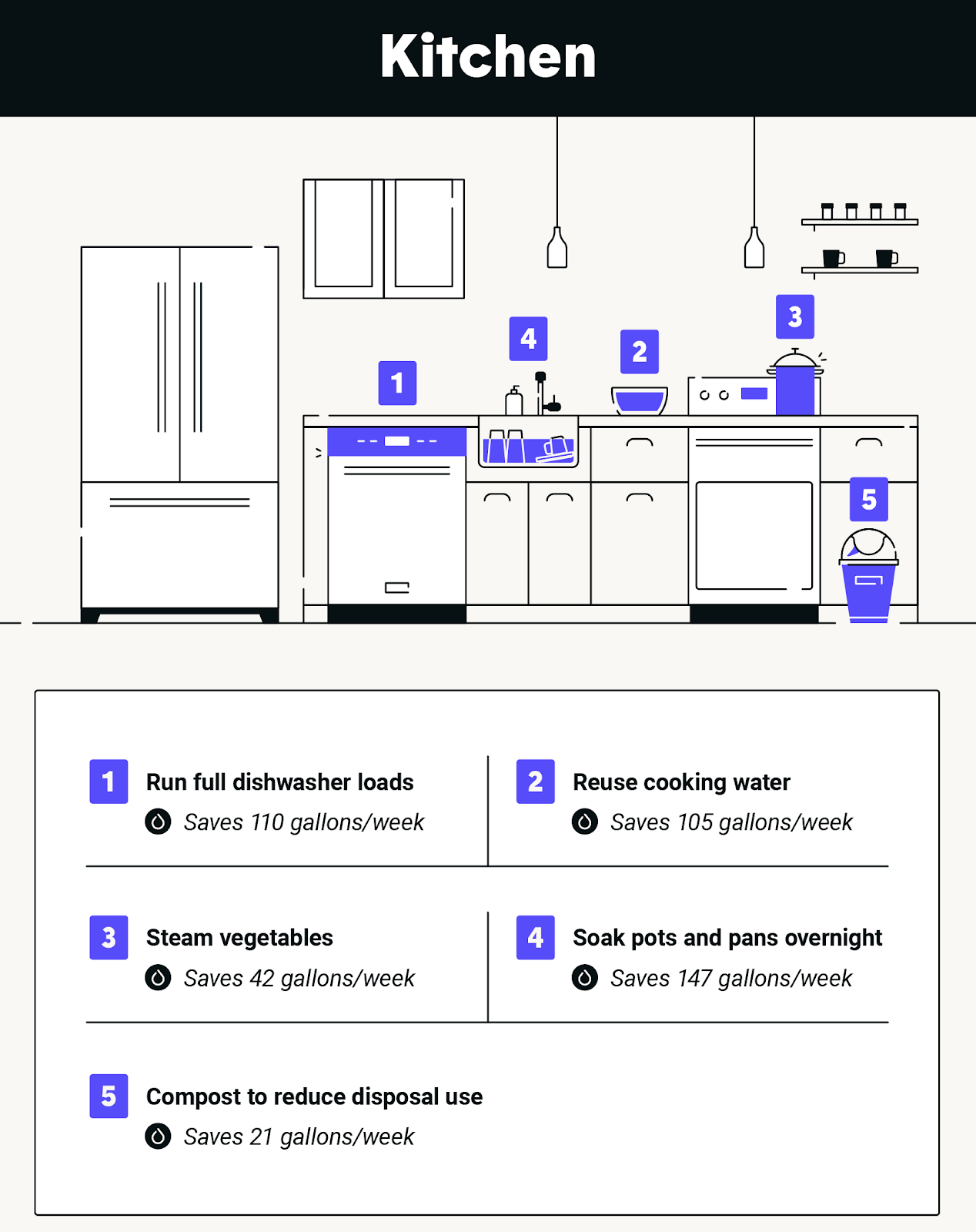 sustainable use of water in the kitchen