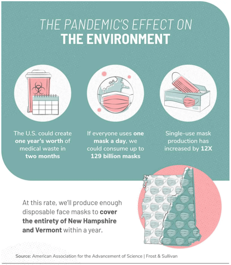 environmental cost of the plastic pandemic