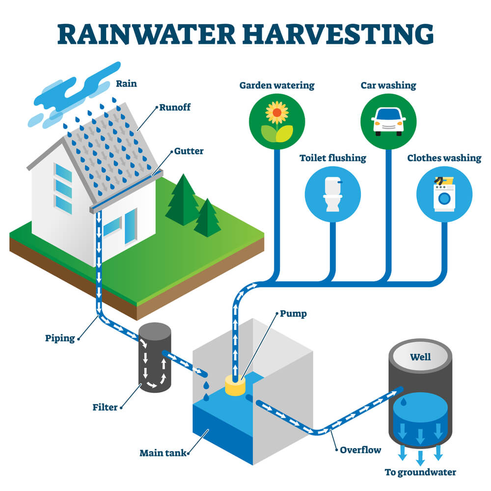 water catchment system for rainwater harvesting