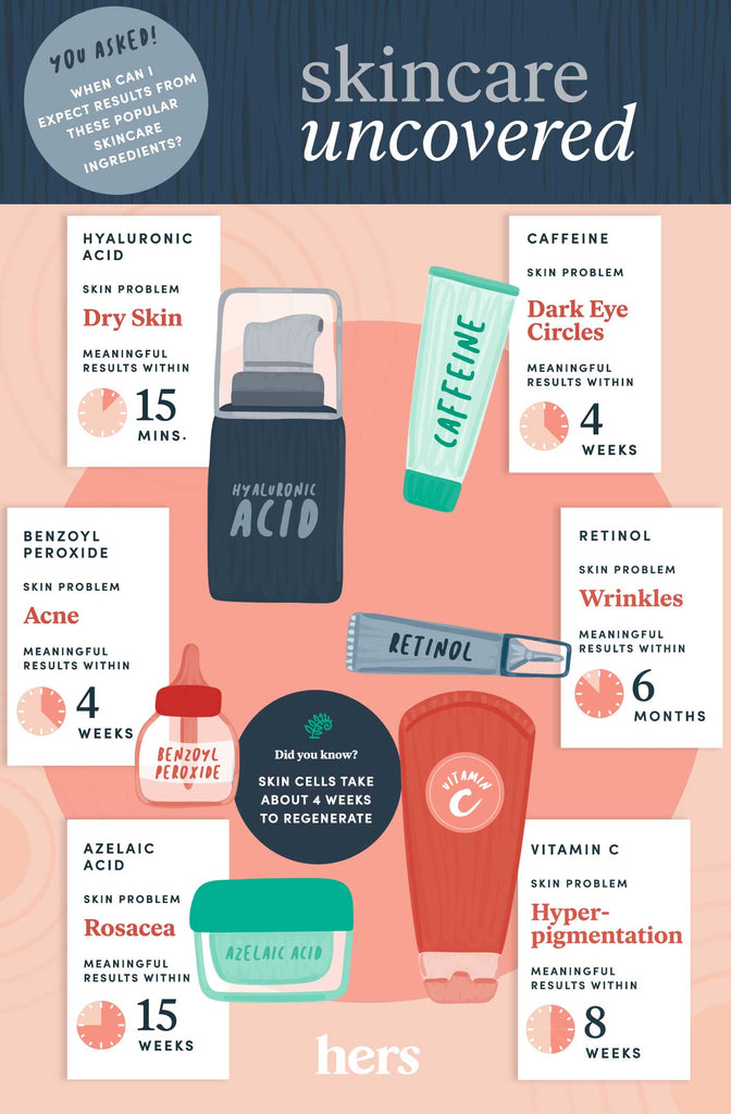 Skin Care info graphic explaining different types of products and their activation times.